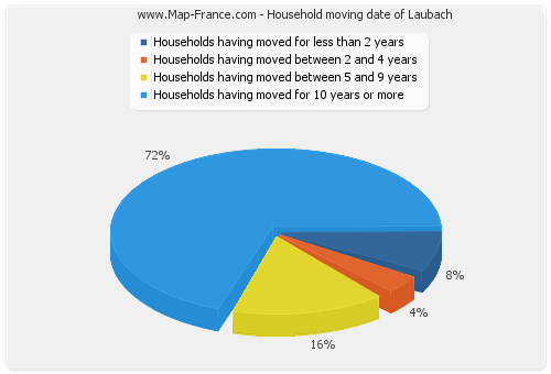 Household moving date of Laubach