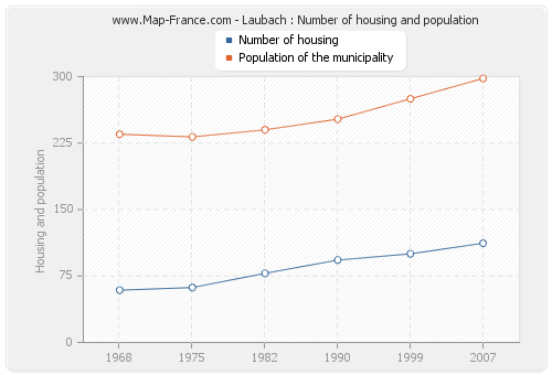 Laubach : Number of housing and population
