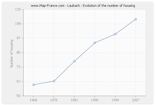 Laubach : Evolution of the number of housing