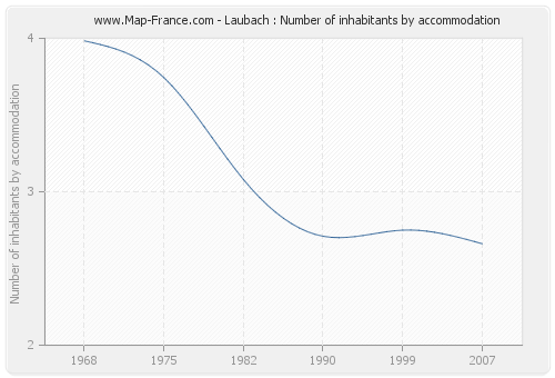 Laubach : Number of inhabitants by accommodation