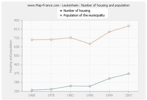 Leutenheim : Number of housing and population