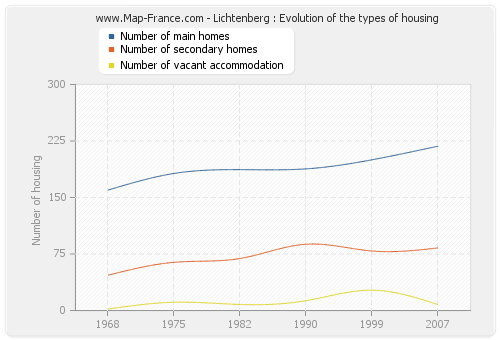 Lichtenberg : Evolution of the types of housing
