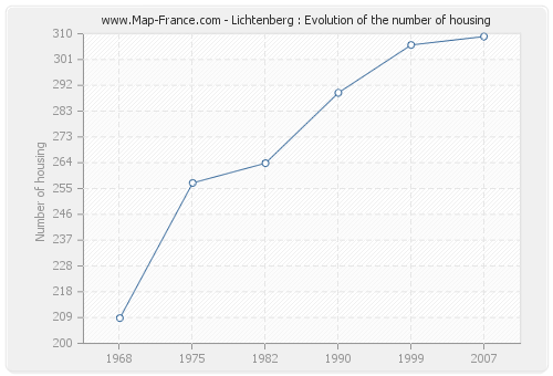 Lichtenberg : Evolution of the number of housing
