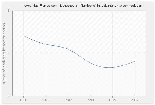 Lichtenberg : Number of inhabitants by accommodation
