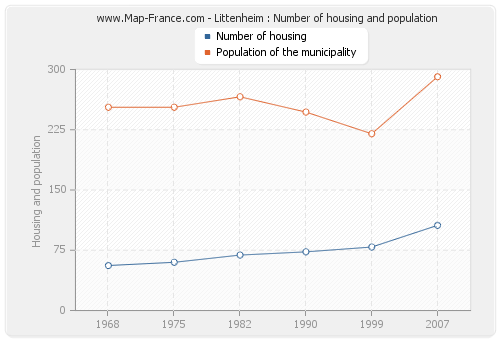 Littenheim : Number of housing and population