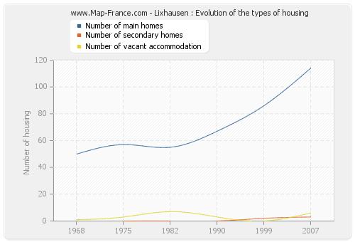 Lixhausen : Evolution of the types of housing