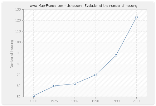 Lixhausen : Evolution of the number of housing