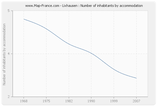 Lixhausen : Number of inhabitants by accommodation