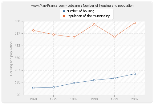 Lobsann : Number of housing and population