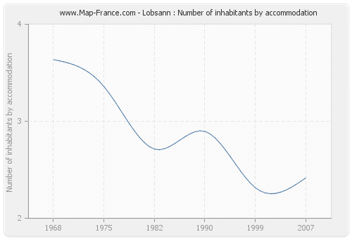 Lobsann : Number of inhabitants by accommodation