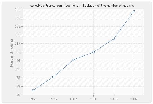 Lochwiller : Evolution of the number of housing