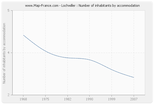 Lochwiller : Number of inhabitants by accommodation
