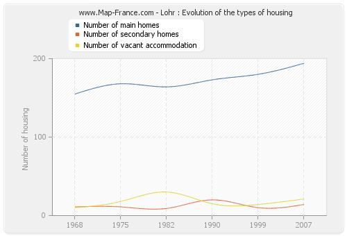 Lohr : Evolution of the types of housing