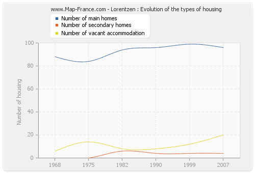 Lorentzen : Evolution of the types of housing