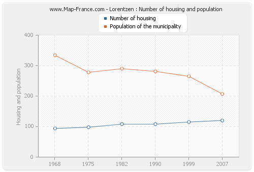 Lorentzen : Number of housing and population