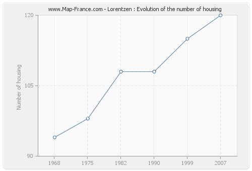 Lorentzen : Evolution of the number of housing