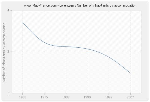 Lorentzen : Number of inhabitants by accommodation