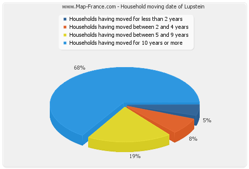Household moving date of Lupstein