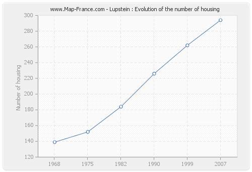 Lupstein : Evolution of the number of housing