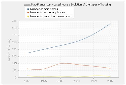 Lutzelhouse : Evolution of the types of housing