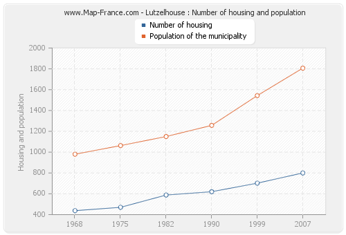 Lutzelhouse : Number of housing and population