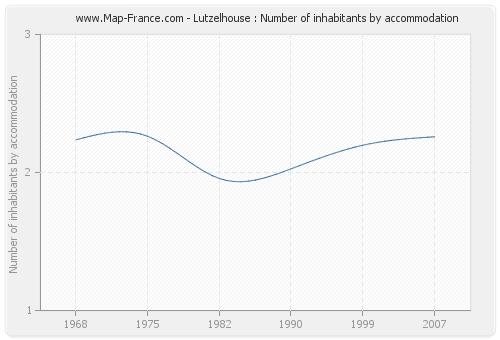 Lutzelhouse : Number of inhabitants by accommodation