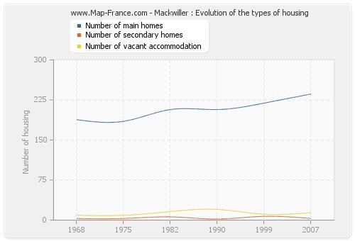 Mackwiller : Evolution of the types of housing