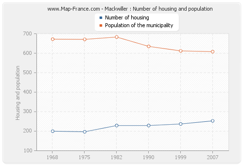 Mackwiller : Number of housing and population