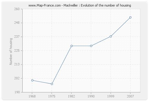 Mackwiller : Evolution of the number of housing