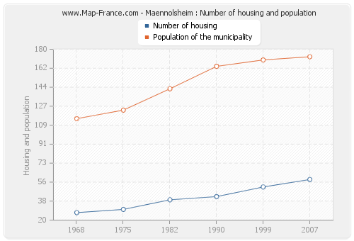 Maennolsheim : Number of housing and population