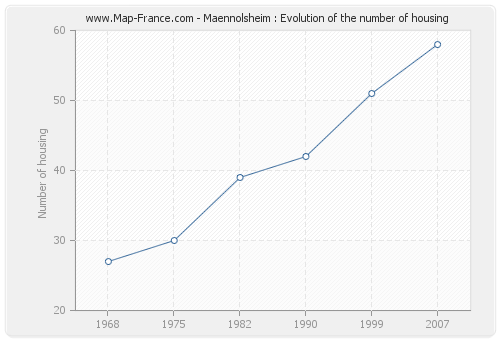 Maennolsheim : Evolution of the number of housing