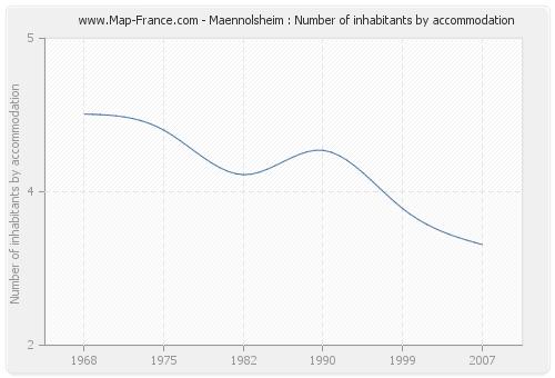 Maennolsheim : Number of inhabitants by accommodation
