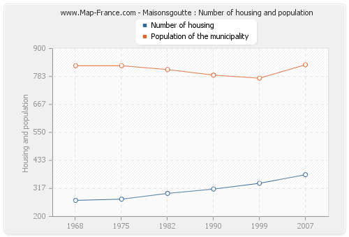 Maisonsgoutte : Number of housing and population