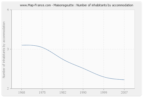Maisonsgoutte : Number of inhabitants by accommodation
