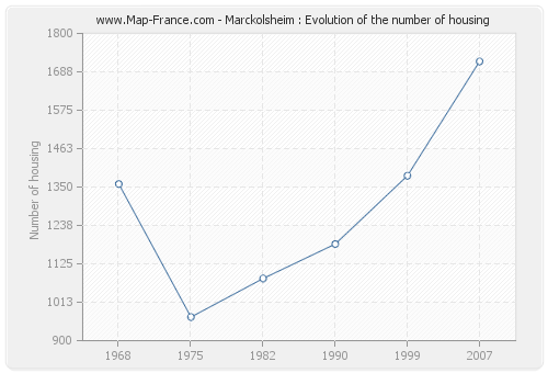 Marckolsheim : Evolution of the number of housing