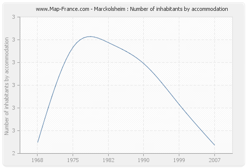 Marckolsheim : Number of inhabitants by accommodation