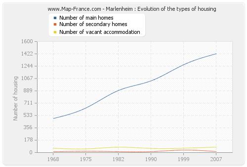 Marlenheim : Evolution of the types of housing