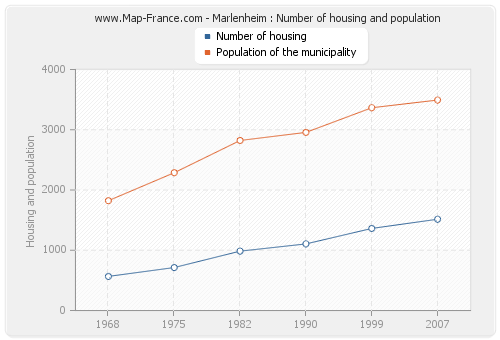 Marlenheim : Number of housing and population