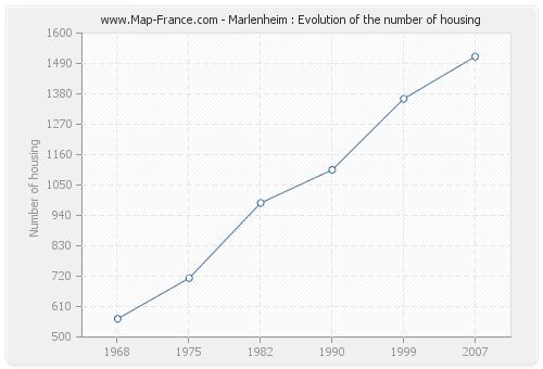 Marlenheim : Evolution of the number of housing