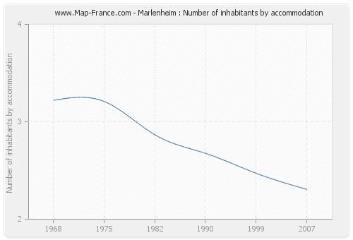 Marlenheim : Number of inhabitants by accommodation