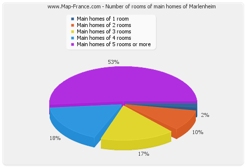 Number of rooms of main homes of Marlenheim