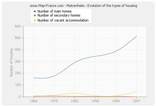 Matzenheim : Evolution of the types of housing