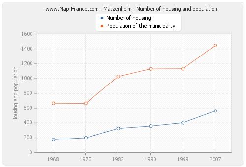 Matzenheim : Number of housing and population