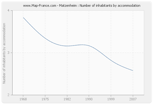 Matzenheim : Number of inhabitants by accommodation