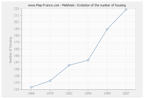 Melsheim : Evolution of the number of housing