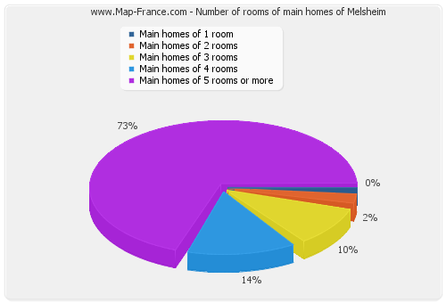 Number of rooms of main homes of Melsheim