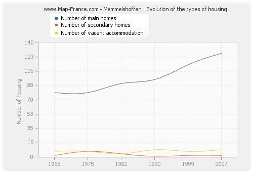 Memmelshoffen : Evolution of the types of housing