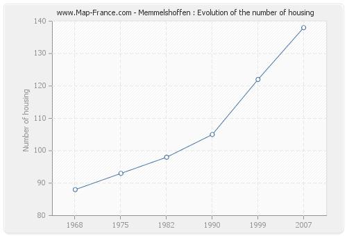 Memmelshoffen : Evolution of the number of housing