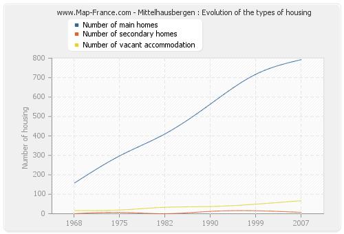 Mittelhausbergen : Evolution of the types of housing