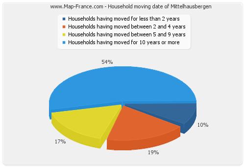 Household moving date of Mittelhausbergen